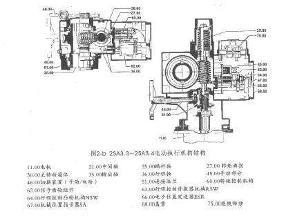 2sb3系列西门子电动执行