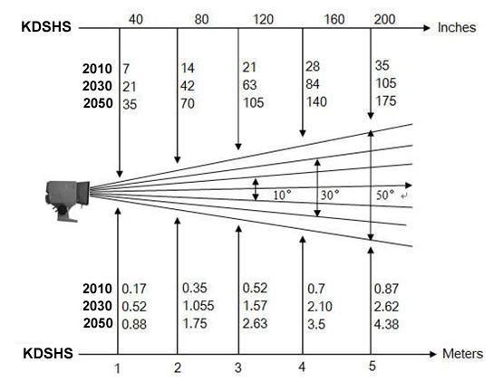 kdshs是扫描型热金属探测器,即使是热金属在
