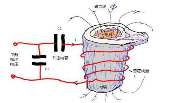 中频炉工作原理是什么?电炉工厂店为您解答