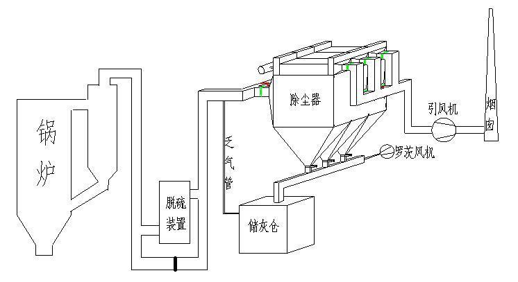 脉冲除尘器 布袋除尘器 除尘器设备厂家