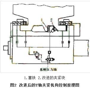 双立柱机床电路原理图