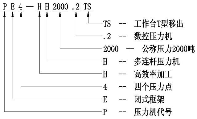 深度解读机械压力机型号