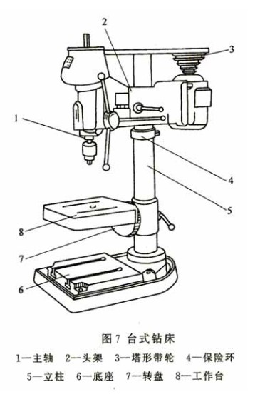 据了解台式钻床工作原理是电机经塔轮与皮带驱动