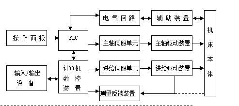 ck6140数控车床的结构组成及工作参数