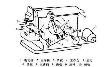 牛头刨床机构运动简图