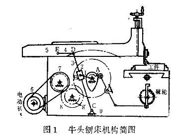 车床结构简图;