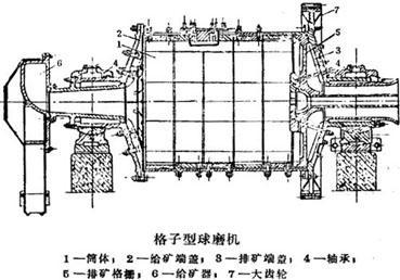 球磨机内部结构图大全