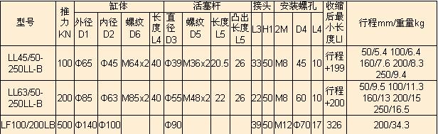 工作介质: 液压油 工作温度(℃): 常温 工作压力(mpa): 63mpa 型号图片