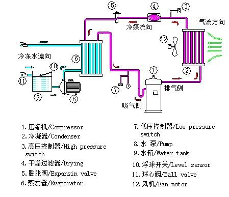 压力控制器